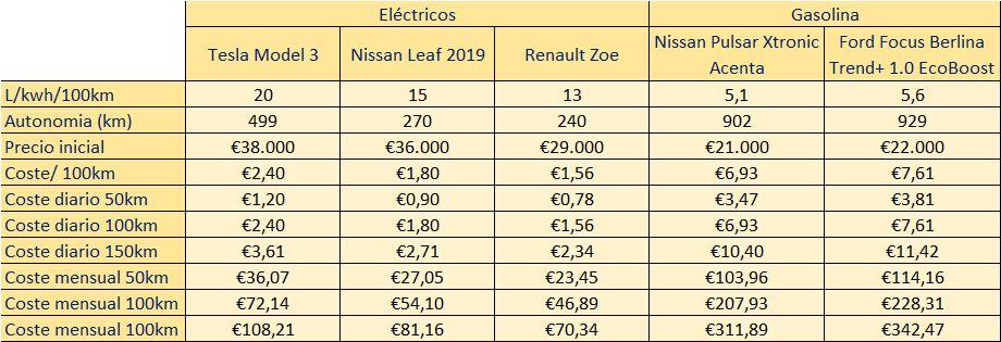Comparativa vehiculo electrico Vs gasolina