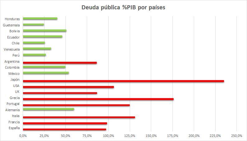Distribucion Deuda publica por paises