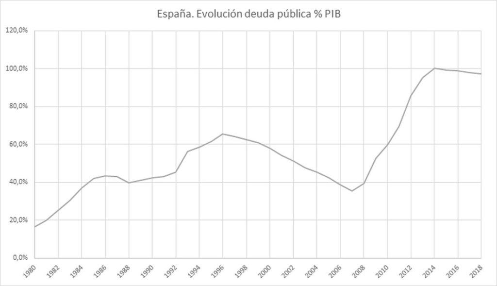 Evolucion deuda publica España % PIB