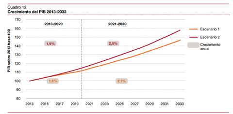 Crecimiento PIB 2013-2033