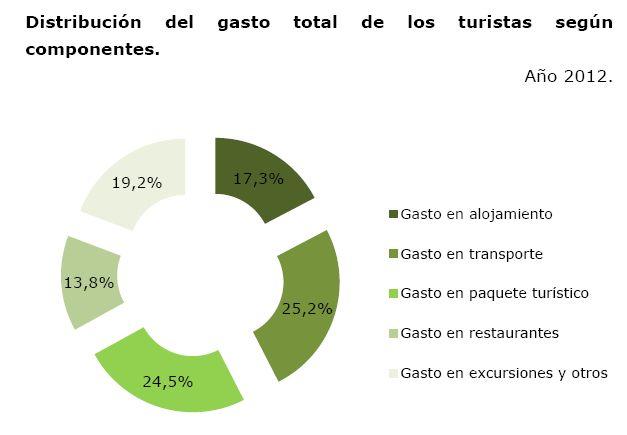 Distribución gasto total turistas España componentes