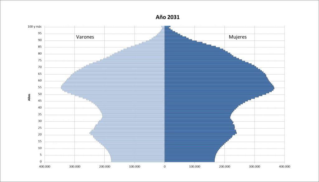 Envejecimiento 2031 España CSIC