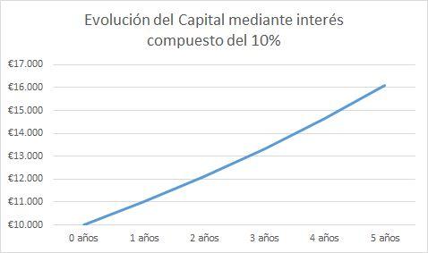Evolución del Capital mediante interés compuesto del 10%