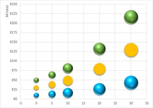 gráfica evolución del interés compuesto