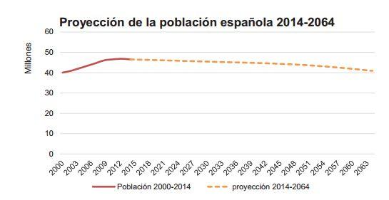 Proyección-población-española-2014-2064