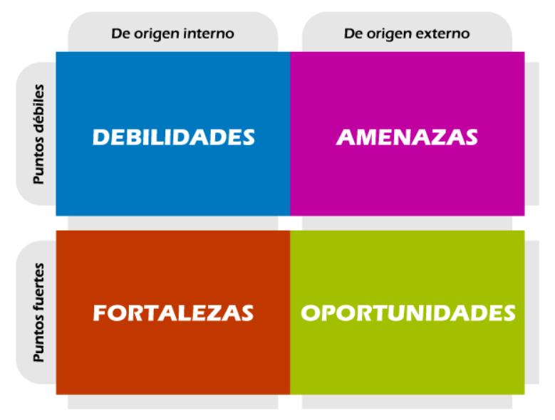 matriz DAFO plan de negocios
