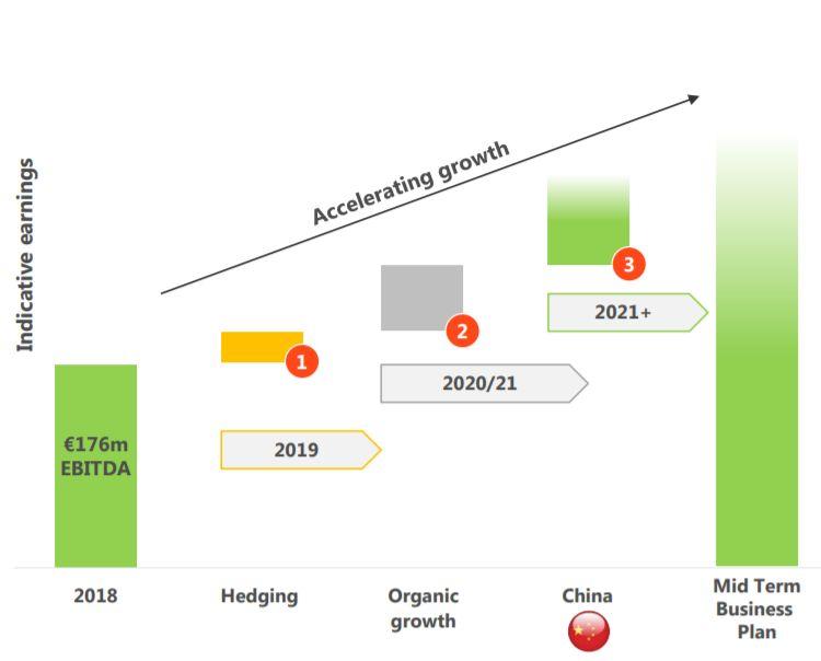 Plan crecimiento Befesa medio plazo