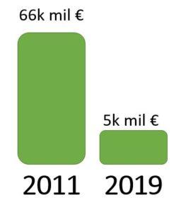 fondo seguridad social 2011-2019