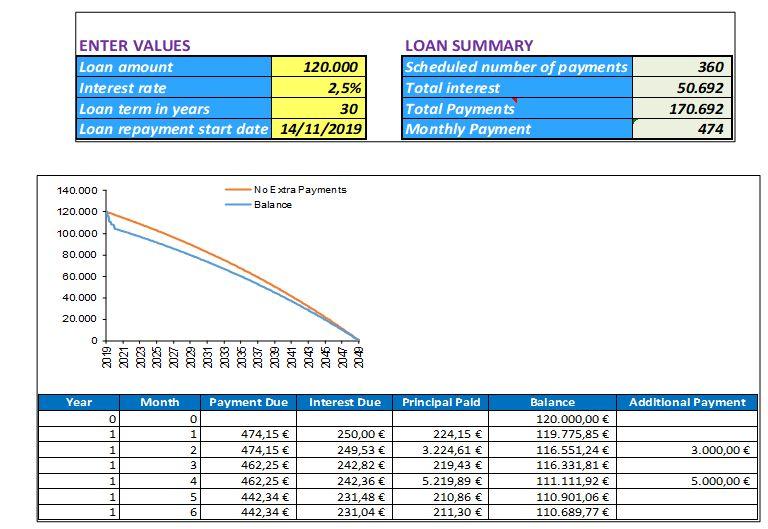 calculadora amortizacion hipoteca