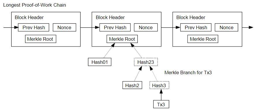 verificacion simplificada analisis bitcoin