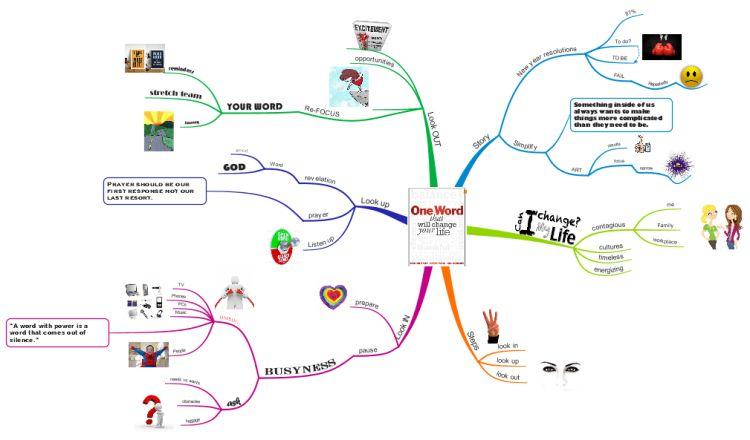 mapa mental resumen libro