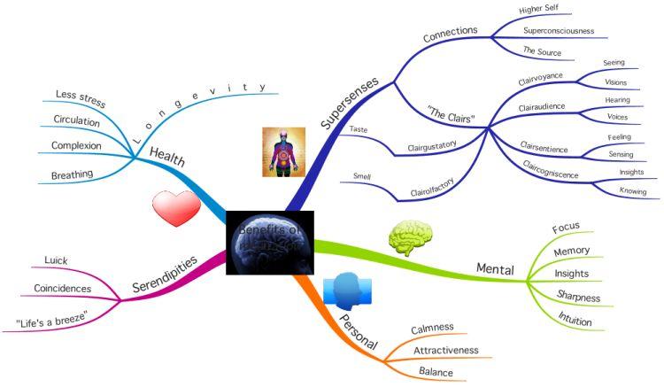 Mapa mental sobre beneficios de la meditación