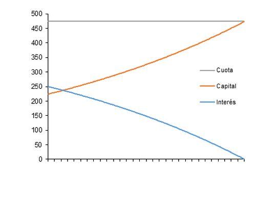 grafico amortizacion hipoteca etodo frances