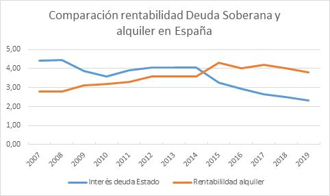 Comparación rentabilidad Deuda Soberana y alquiler en España