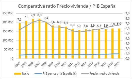 Comparativa ratio Precio vivienda / PIB España