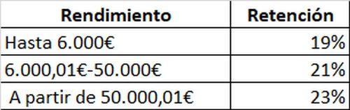 Tributacion dividendos SICAV España