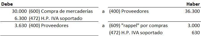 ejemplo asiento cuenta 609 rappel sobre compras