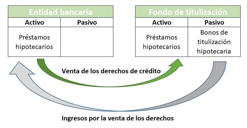 balance de una titulizacion hipotecaria