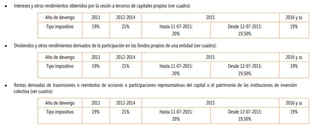 tipos impositivos modelo 210 inversiones