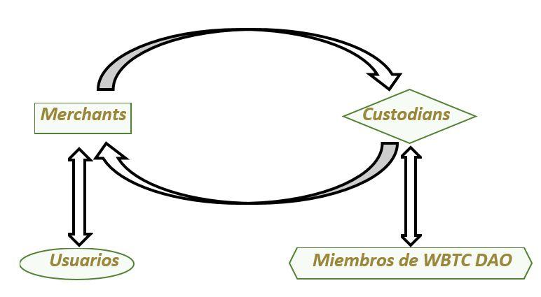 WBTC flujo de comunicaciones