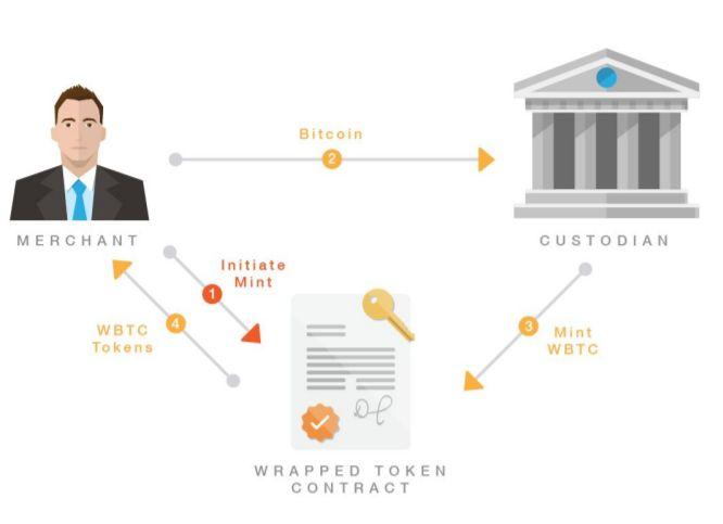WBTC proceso de acuñamiento