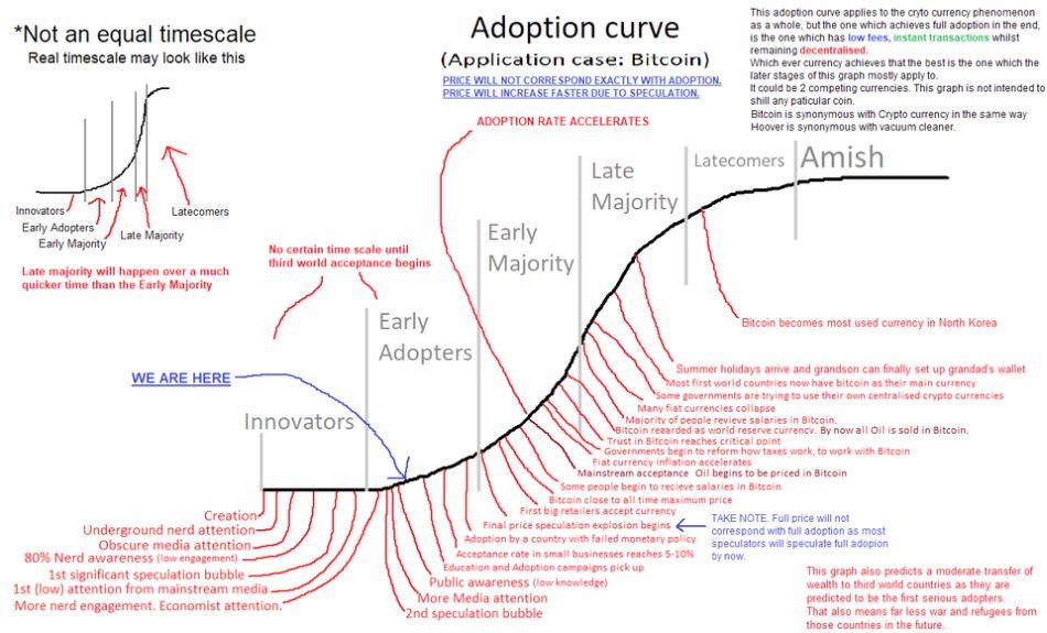 Curva de adopción de Bitcoin